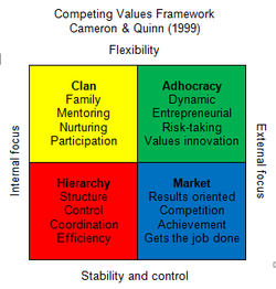ethics theories and the competing values framework Rather than using content analysis, a competing values framework (quinn, hildebrandt, rogers, & thompson, 1991), designed to analyze the more daedal aspects of the codes was used instead of focusing on code content, this framework seeks to identify the transformational, instructional, informational, and relational characteristics in the codes.
